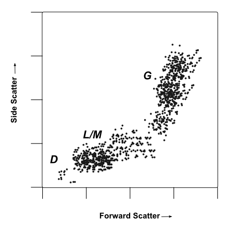 A mock flow cytometry dot-plot