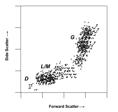 A mock flow cytometry dot-plot